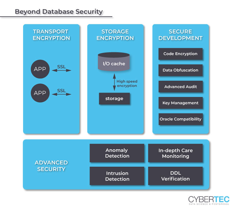CYBERTEC PGEE: Beyond database security