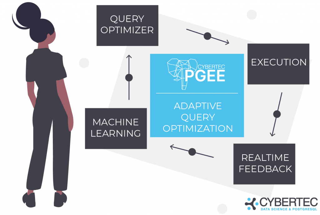 PostgreSQL Enterprise Edition PGEE includes adaptive query optimization enabled by the query optimizer, execution, realtime feedback and machine learning