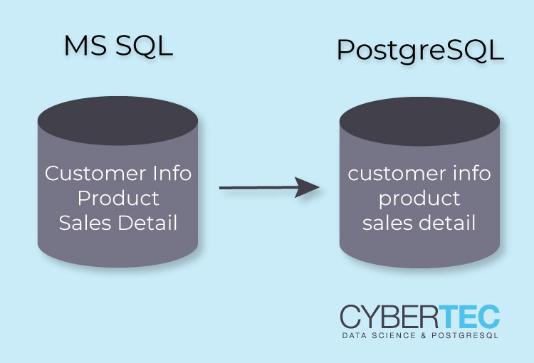 MS SQL PostgreSQL Migration