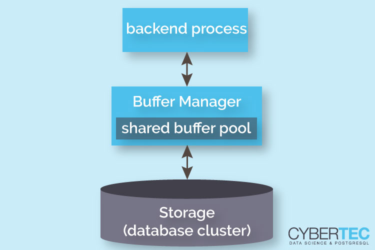 shared_buffers-looking-into-the-postgresql-i-o-cache