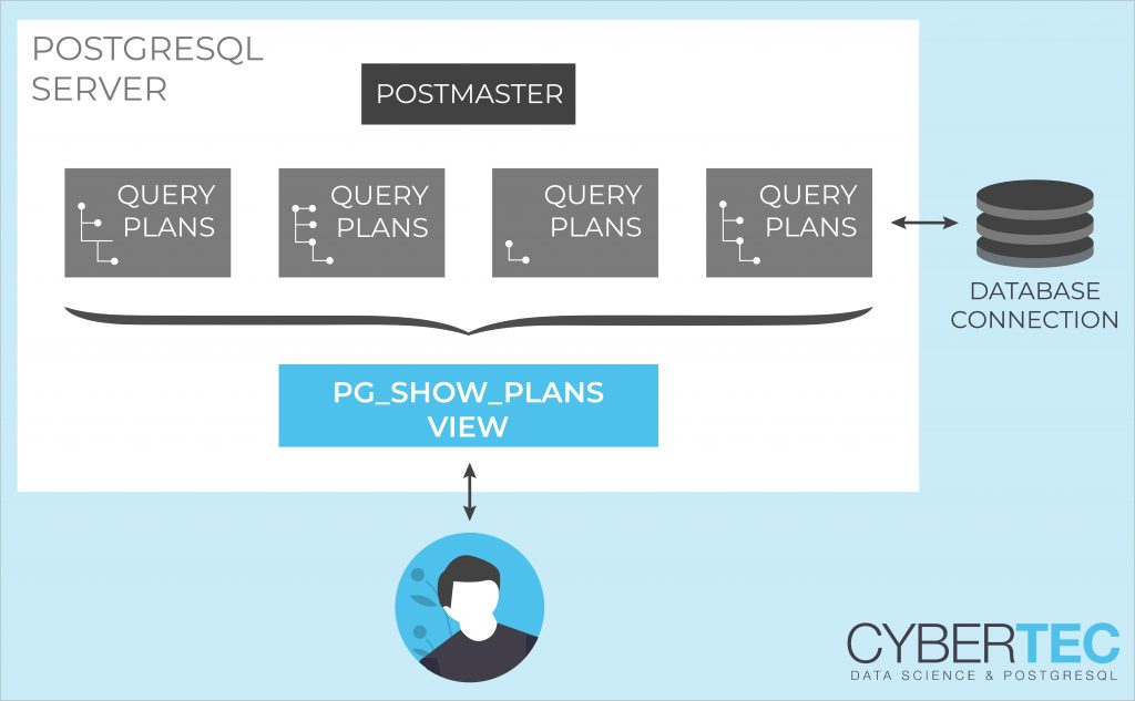 pg_show_plans execution plan live in PostgreSQL