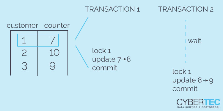 concurrent counting
