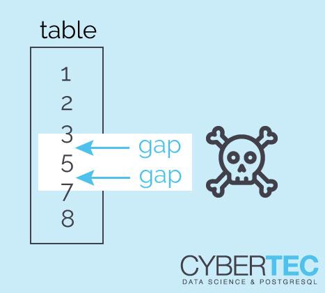max(id) - min(id) returns problematic gaps