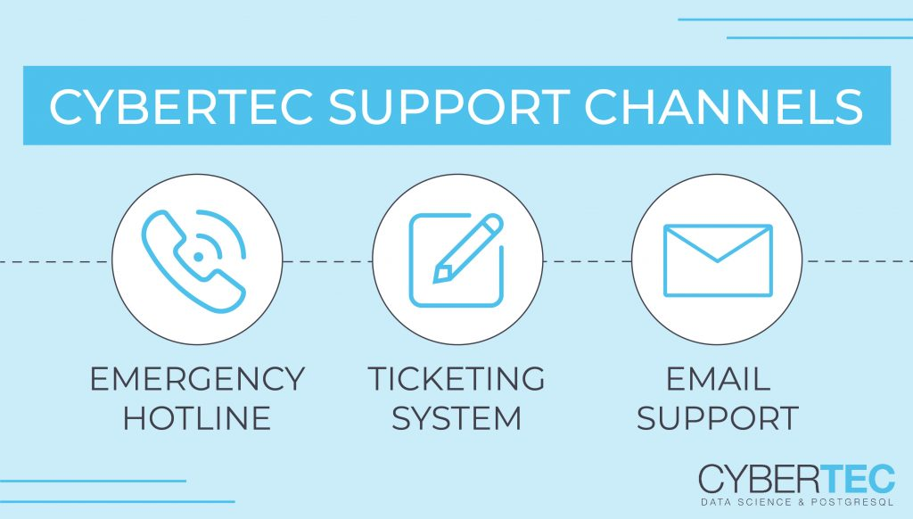 CYBERTEC support channels
