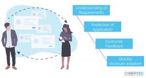 CYPEX immediate feedback process