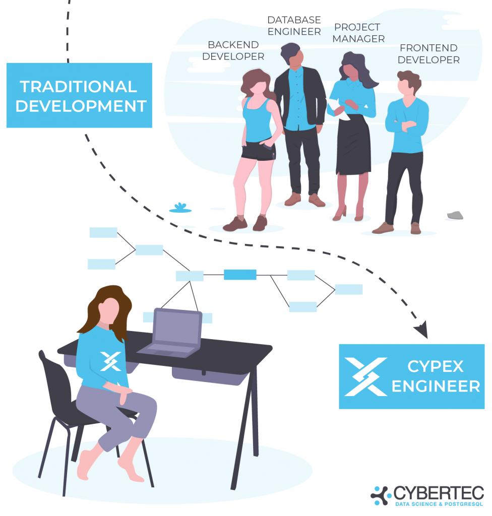 traditional app development vs. CYPEX