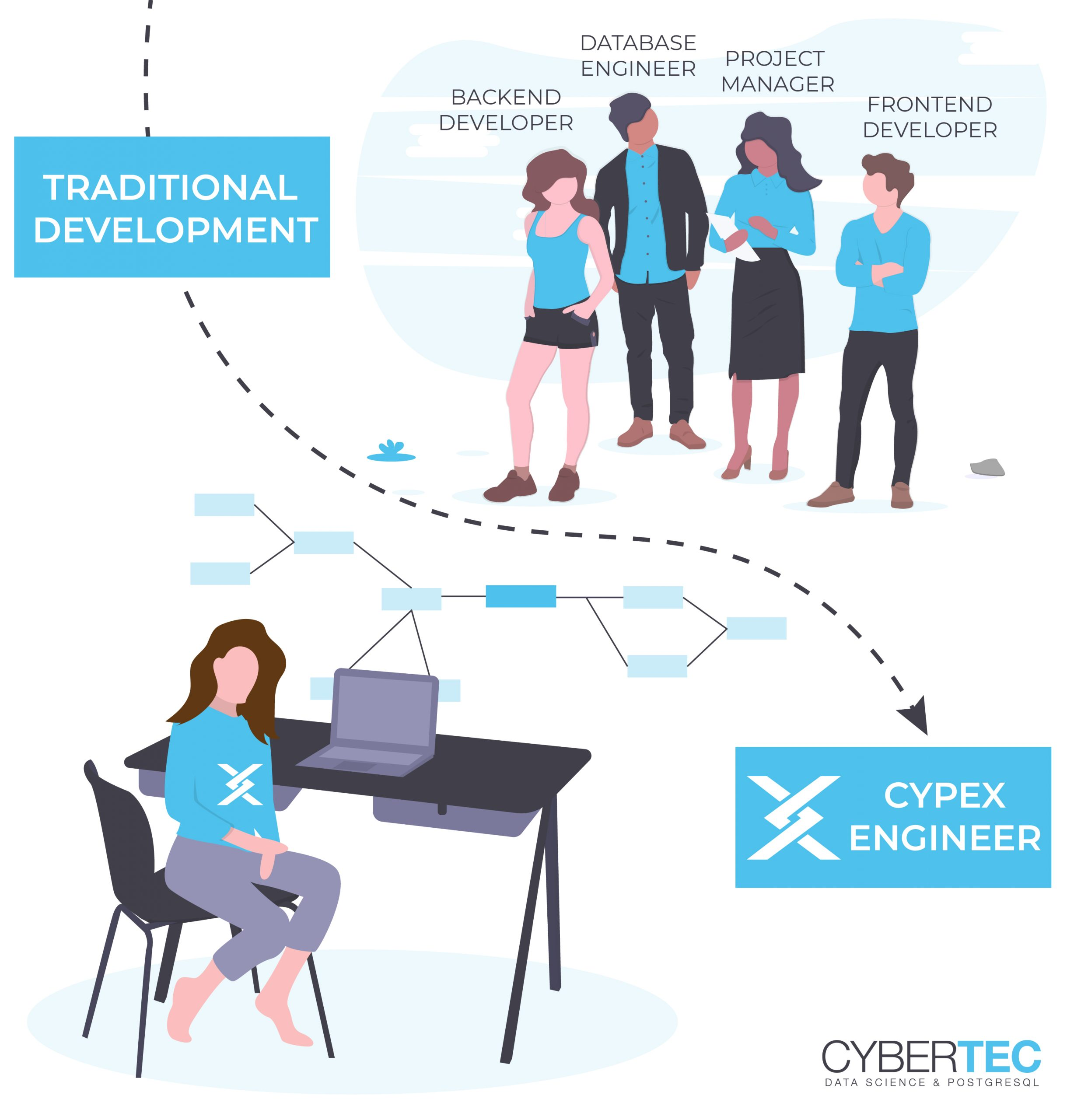traditional development process vs. CYPEX