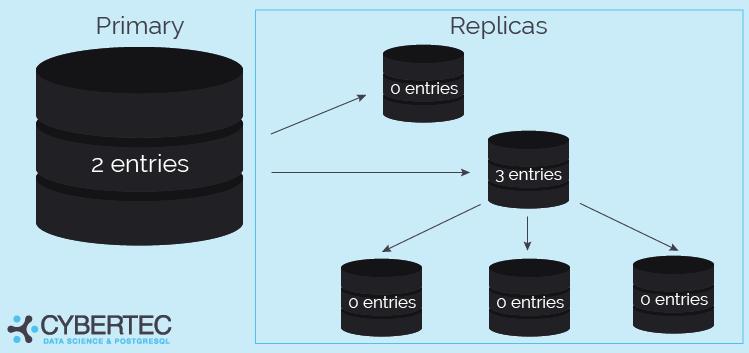 replication log