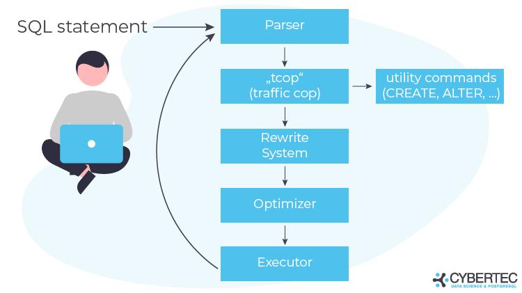 PostgreSQL query execution, run query
