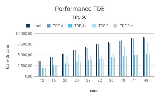 TDE performance tpc 50