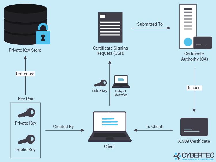 SSL authentication with postgresql