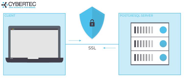 SSL authetication with PostgreSQL