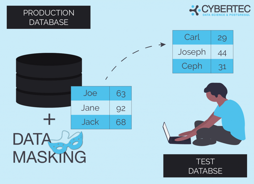 Data Masking: data obfuscation