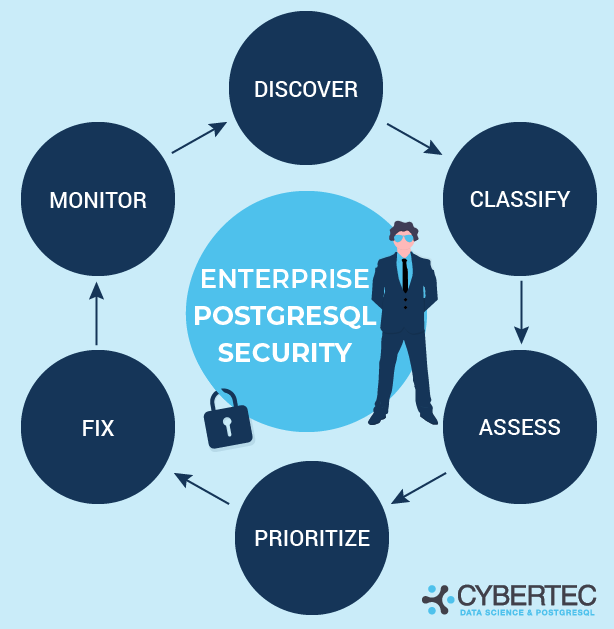 enterprise postgresql security workflow