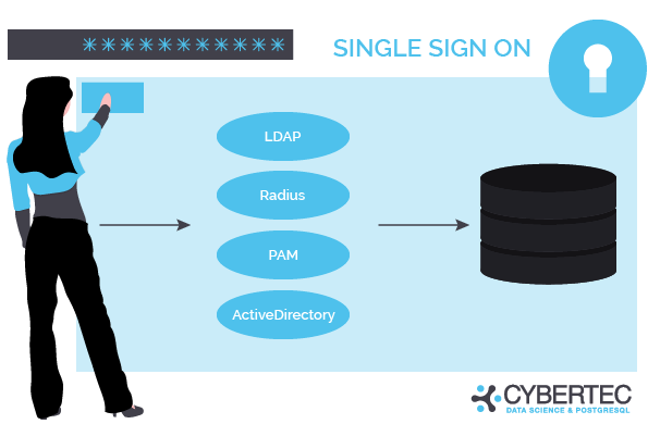 single sign on tools: LDAP, Radius, PAM, ActiveDirectory