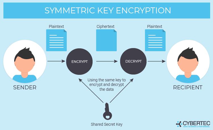 symmetric key encryption