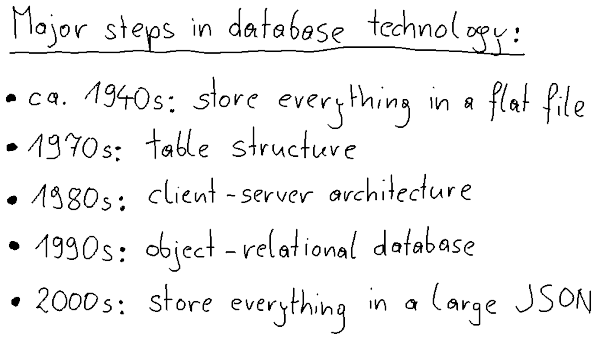 JSON, the lastest step in database technology