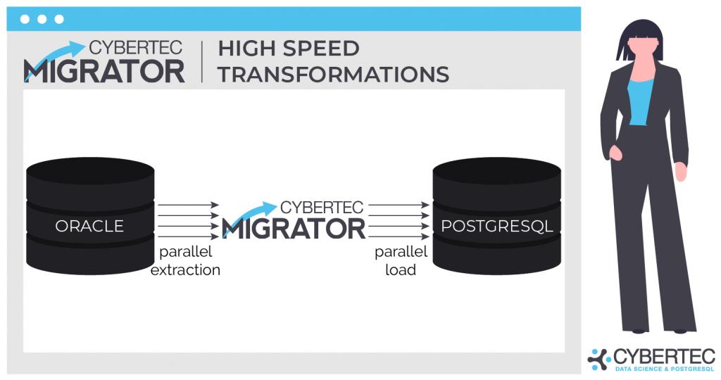 High speed data migration