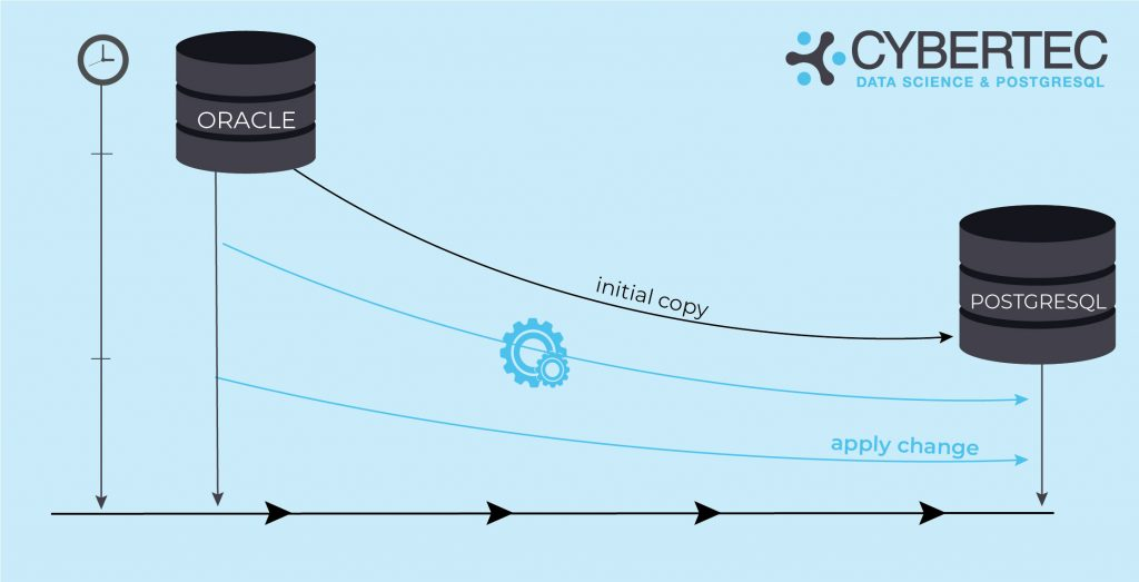 Close to zero downtime Migration: apply change